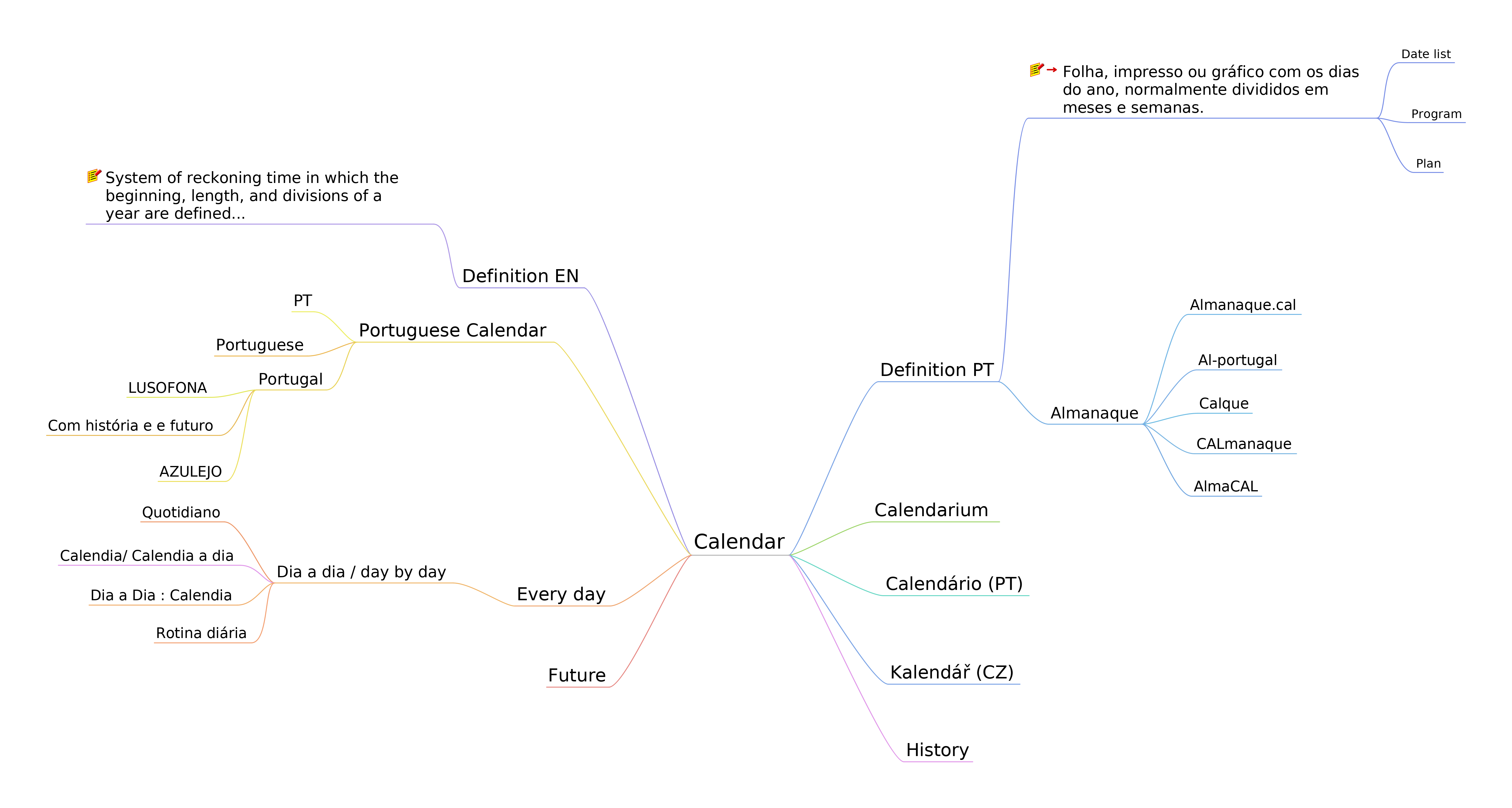 Mindmap from Portucalio using opensource software FreePlane
